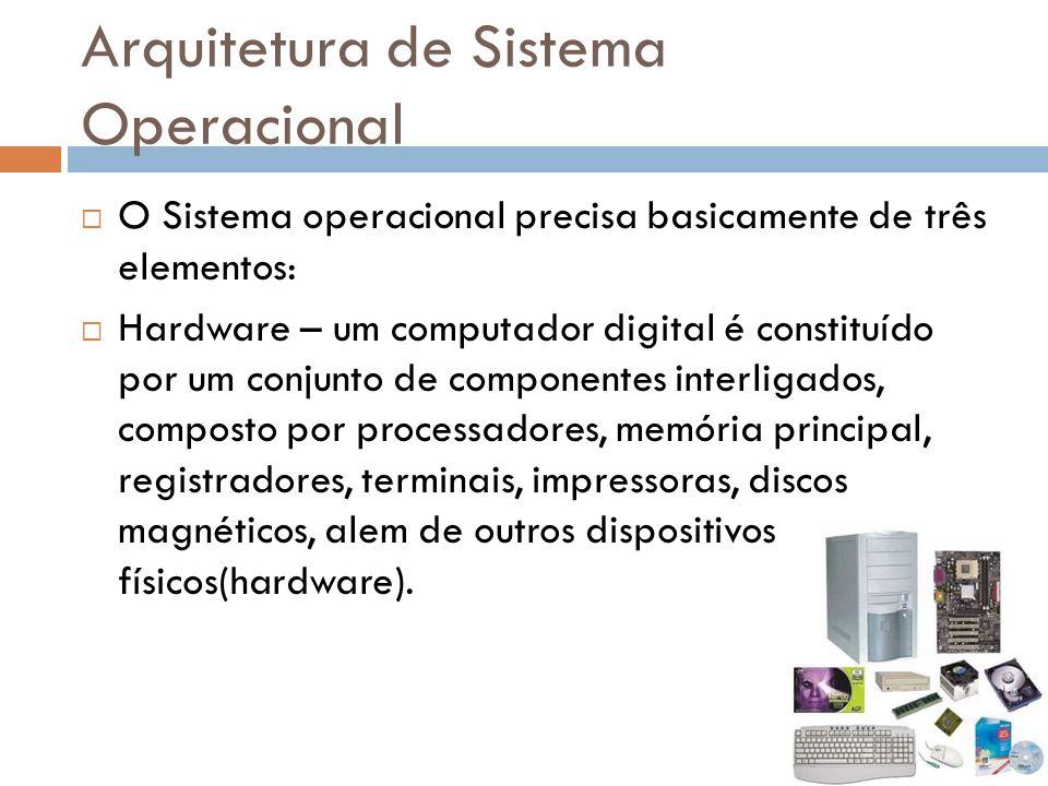 Arquitetura de Sistema Operacional O Sistema operacional precisa basicamente de três elementos: Hardware – um computador digital é constituído por um conjunto de componentes interligados, composto por processadores, memória principal, registradores, terminais, impressoras, discos magnéticos, alem de outros dispositivos físicos(hardware).