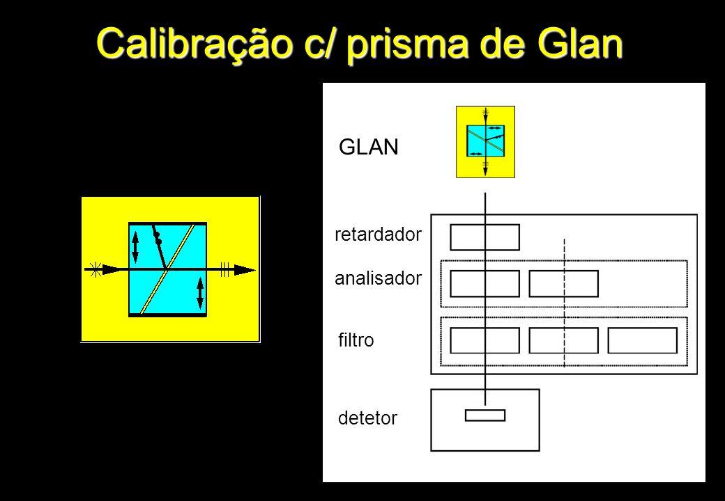 Calibração c/ prisma de Glan GLAN retardador analisador filtro detetor