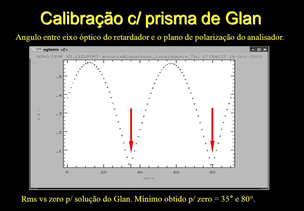 Calibração c/ prisma de Glan Angulo entre eixo óptico do retardador e o plano de polarização do analisador. Rms vs zero p/ solução do Glan. Mínimo obt