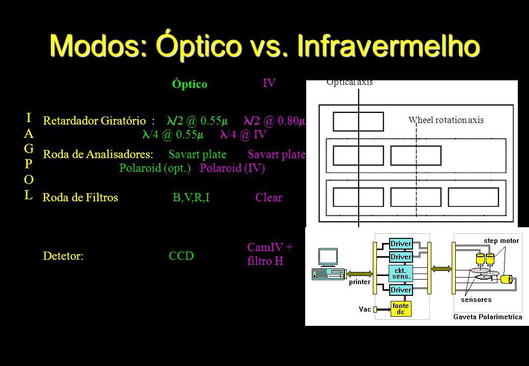 Modos: Óptico vs. Infravermelho IAGPOLIAGPOL Detetor: CCD Óptico IV Retardador Giratório : @ 0.55 @ 0.80 /4 @ 0.55 /4 @ IV Roda de Analisadores: Savar