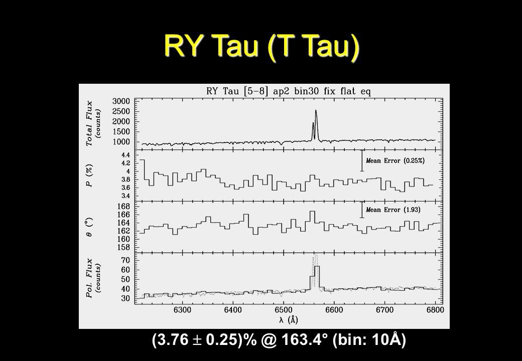 RY Tau (T Tau) (3.76 0.25)% @ 163.4° (bin: 10Å)