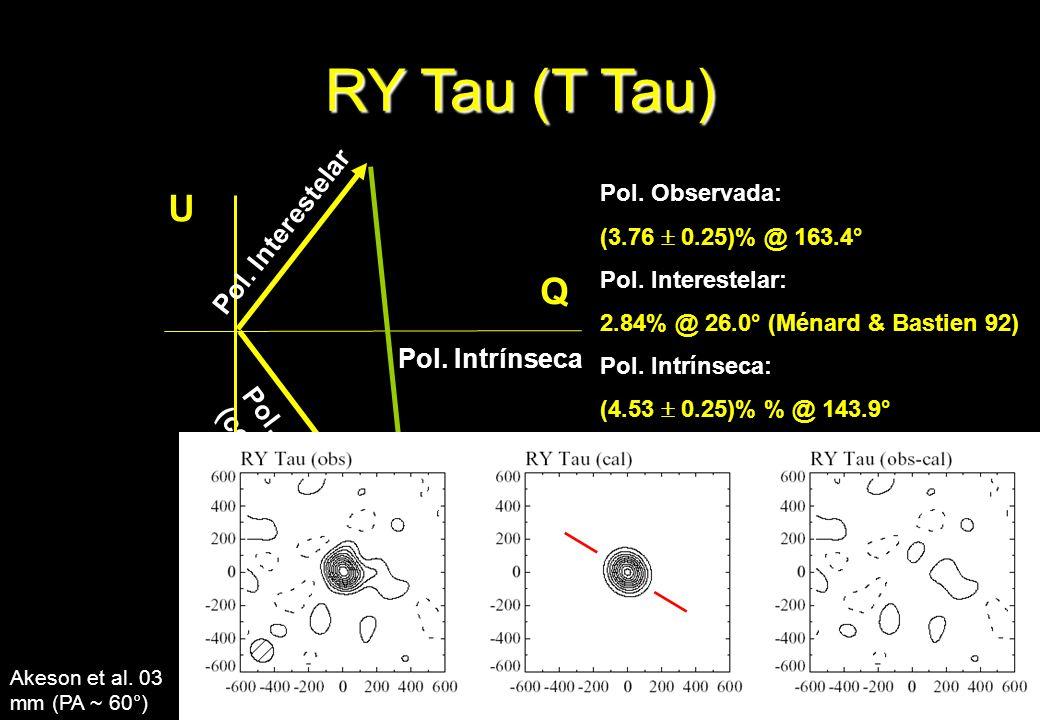 Pol. Observada (continuo) Pol. Interestelar Pol. Intrínseca Q U RY Tau (T Tau) Pol. Observada: (3.76 0.25)% @ 163.4° Pol. Interestelar: 2.84% @ 26.0°