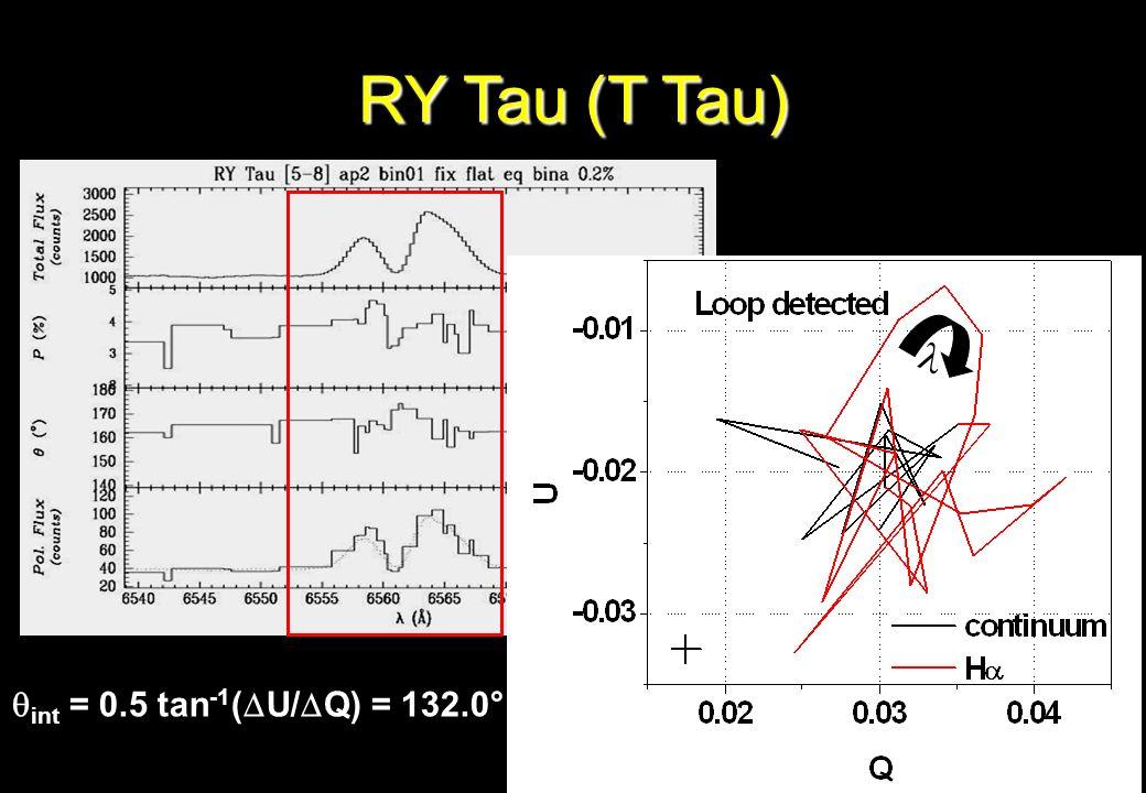 RY Tau (T Tau) int = 0.5 tan -1 ( U/ Q) = 132.0°