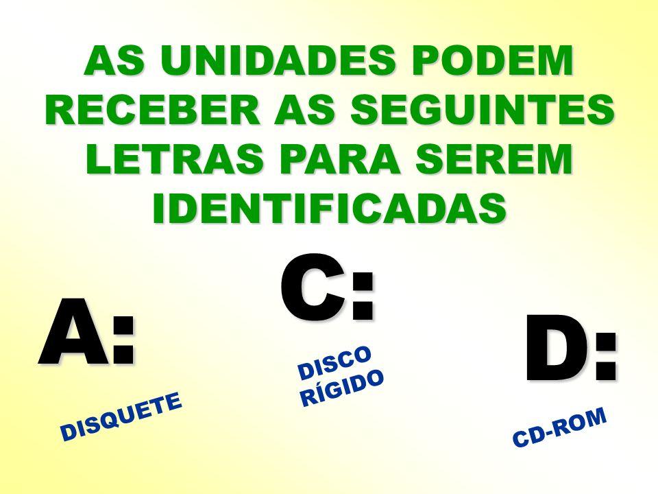 AS UNIDADES PODEM RECEBER AS SEGUINTES LETRAS PARA SEREM IDENTIFICADAS A: C: D: DISCO RÍGIDO DISQUETE CD-ROM