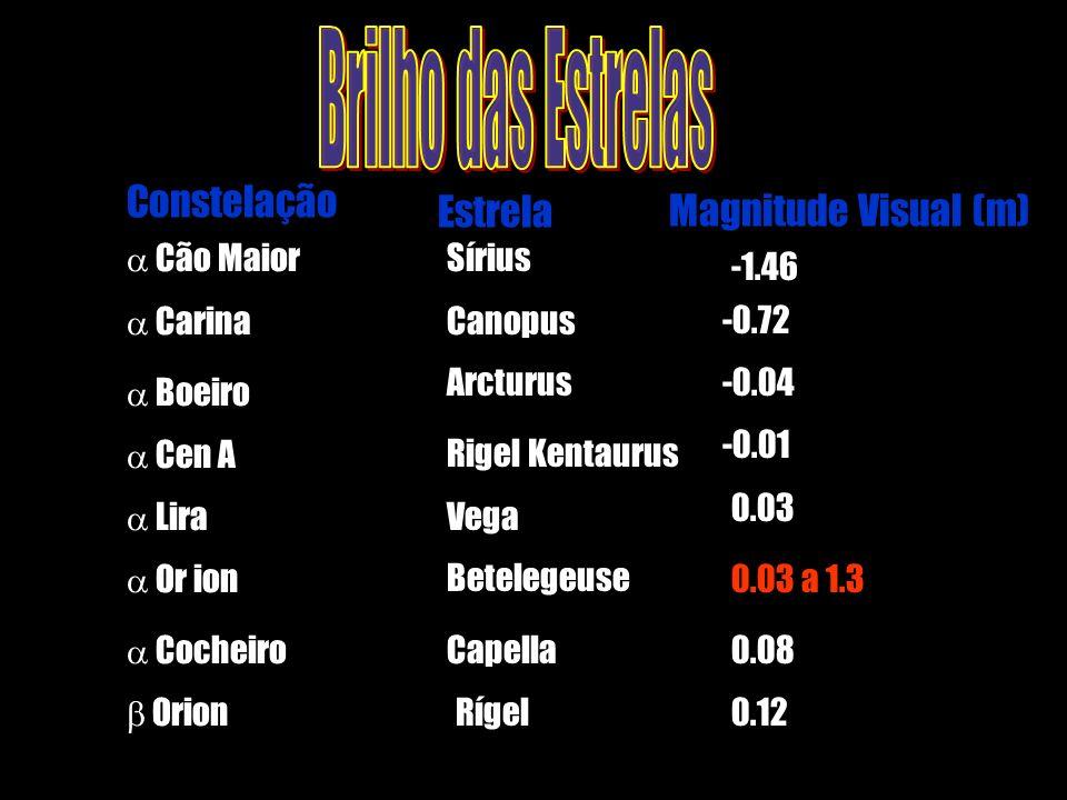Magnitude Visual (m)Estrela Constelação Cão Maior Sírius -1.46 Carina Canopus-0.72 Boeiro Arcturus-0.04 Or ion Betelegeuse0.03 a 1.3 Lira Vega 0.03 Ce