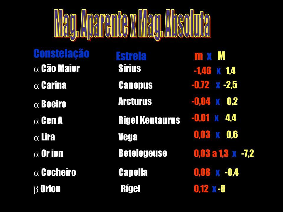 m x MEstrela Constelação Cão Maior Sírius -1,46 x 1,4 Carina Canopus-0,72 x -2,5 Boeiro Arcturus-0,04 x 0,2 Or ion Betelegeuse0,03 a 1,3 x -7,2 Lira V