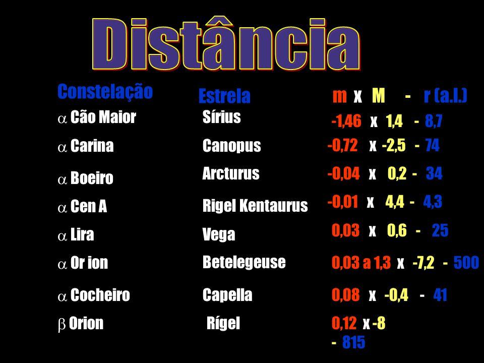 m x M - r (a.l.)Estrela Constelação Cão Maior Sírius -1,46 x 1,4 - 8,7 Carina Canopus-0,72 x -2,5 - 74 Boeiro Arcturus-0,04 x 0,2 - 34 Or ion Betelege