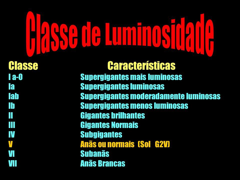 Classe Características I a-0Supergigantes mais luminosas IaSupergigantes luminosas IabSupergigantes moderadamente luminosas IbSupergigantes menos lumi