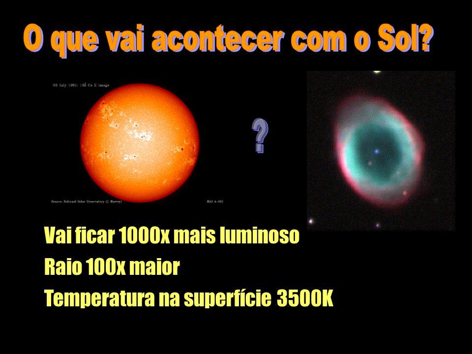 Vai ficar 1000x mais luminoso Raio 100x maior Temperatura na superfície 3500K