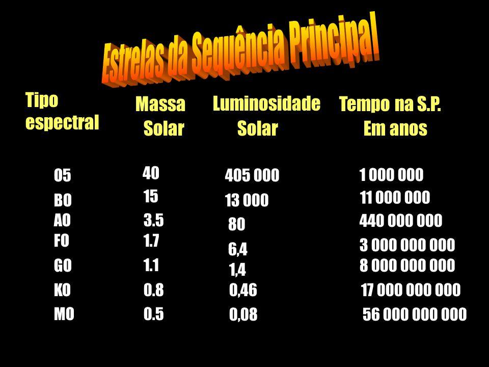 O5 40 405 000 1 000 000 BO 15 13 000 11 000 000 AO3.5 80 440 000 000 FO1.7 6,4 3 000 000 000 GO1.1 1,4 8 000 000 000 MO0.50,08 KO0.80,46 17 000 000 00