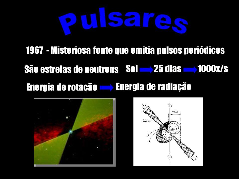 São estrelas de neutrons 1967 - Misteriosa fonte que emitia pulsos periódicos Energia de rotação Energia de radiação 25 dias1000x/sSol