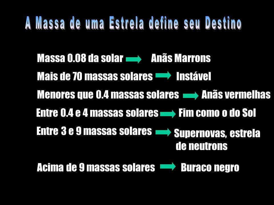 Massa 0.08 da solarAnãs Marrons Mais de 70 massas solaresInstável Menores que 0.4 massas solares Anãs vermelhas Entre 0.4 e 4 massas solaresFim como o
