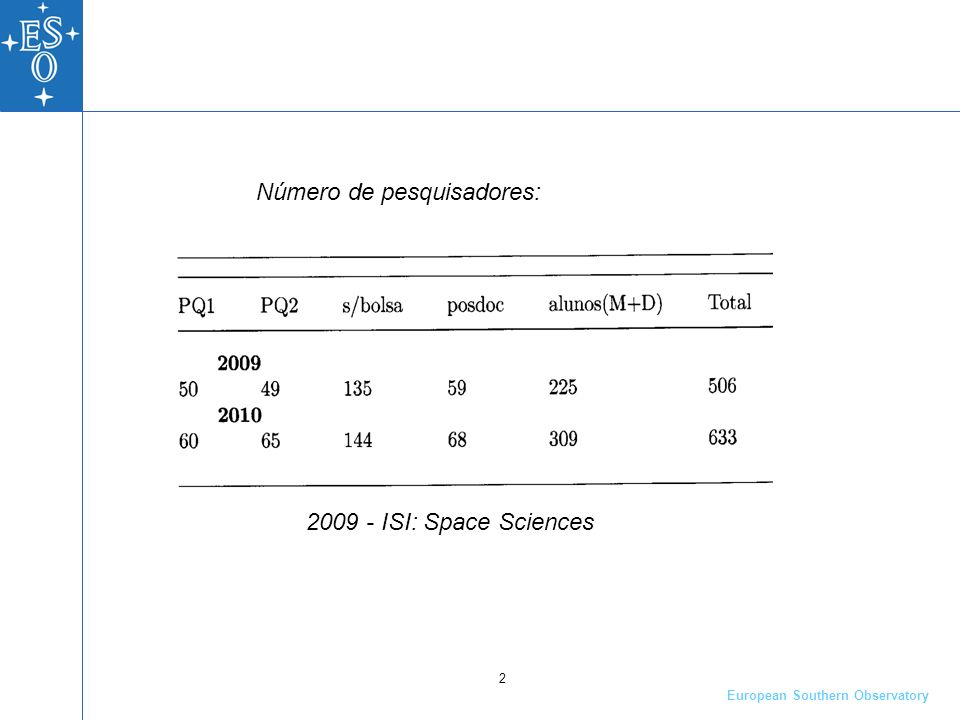 European Southern Observatory 2 2009 - ISI: Space Sciences Número de pesquisadores:
