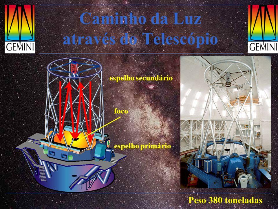 Caminho da Luz através do Telescópio espelho primário espelho secundário foco Peso 380 toneladas