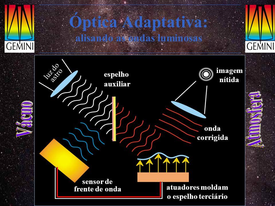 Óptica Adaptativa: alisando as ondas luminosas luz do astro espelho auxiliar sensor de frente de onda atuadores moldam o espelho terciário onda corrig