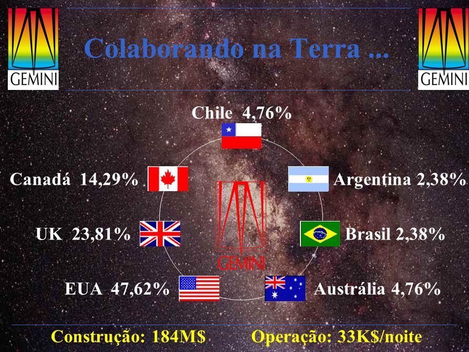 Colaborando na Terra... Construção: 184M$ Operação: 33K$/noite EUA 47,62% UK 23,81% Canadá 14,29% Chile 4,76% Argentina 2,38% Brasil 2,38% Austrália 4