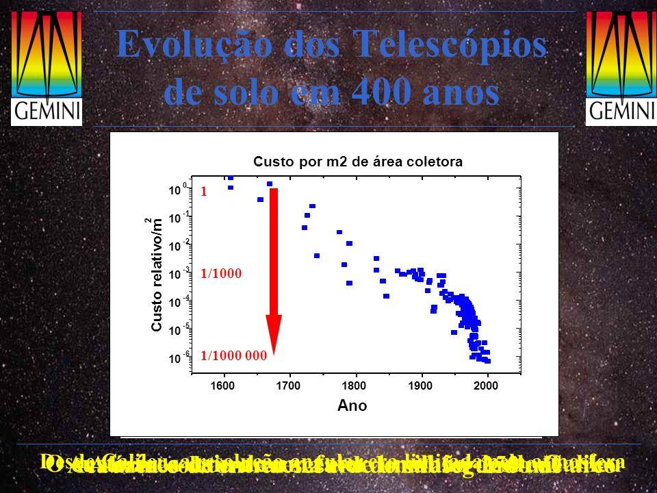 Evolução dos Telescópios de solo em 400 anos A área coletora cresceu de um fator 250 mil O custo/área caiu de um fator 1 milhão desde Galileu Desde Ga