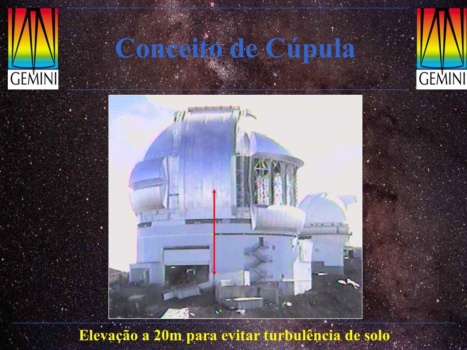 Conceito de Cúpula: controle térmico 50% da degradação da imagem vem de dentro da cúpulaAberturas de ventilação para controle térmico