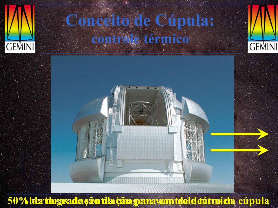 Instrumentos: GNIRS Espectrógrafo e polarímetro multi-objeto no I.V.