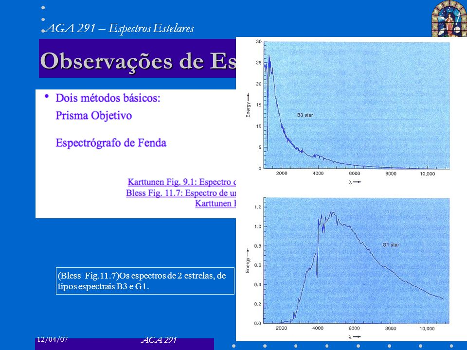 12/04/07 AGA 291 AGA 291 – Espectros Estelares 20 Classificação Espectral de Harvard 20 Bless Fig.