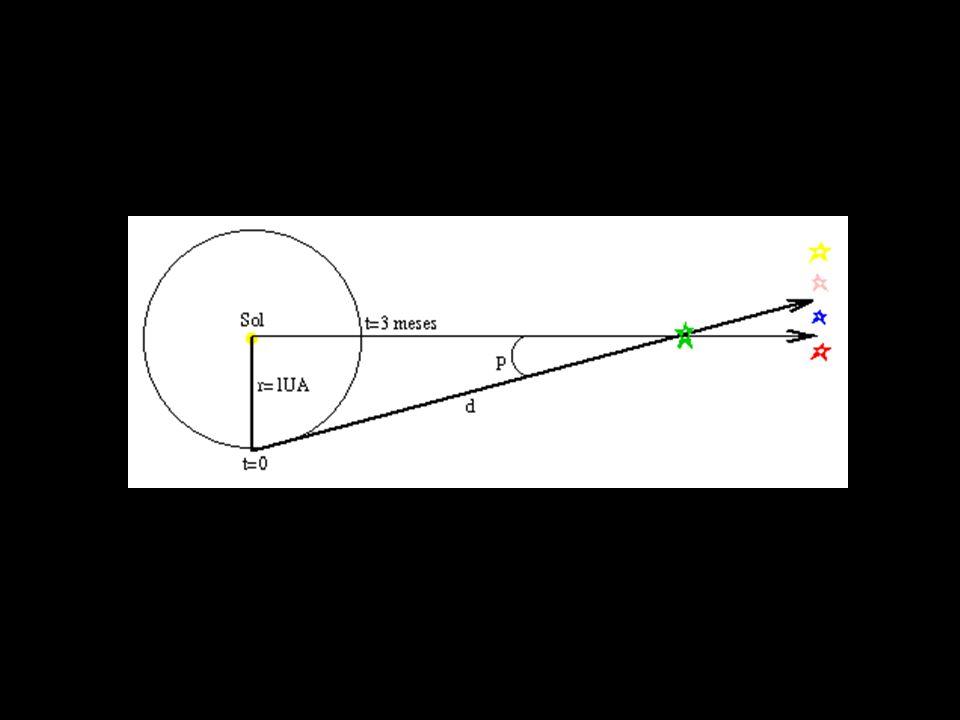 Que informações temos sobre as estrelas ? Distâncias Paralaxe Brilho