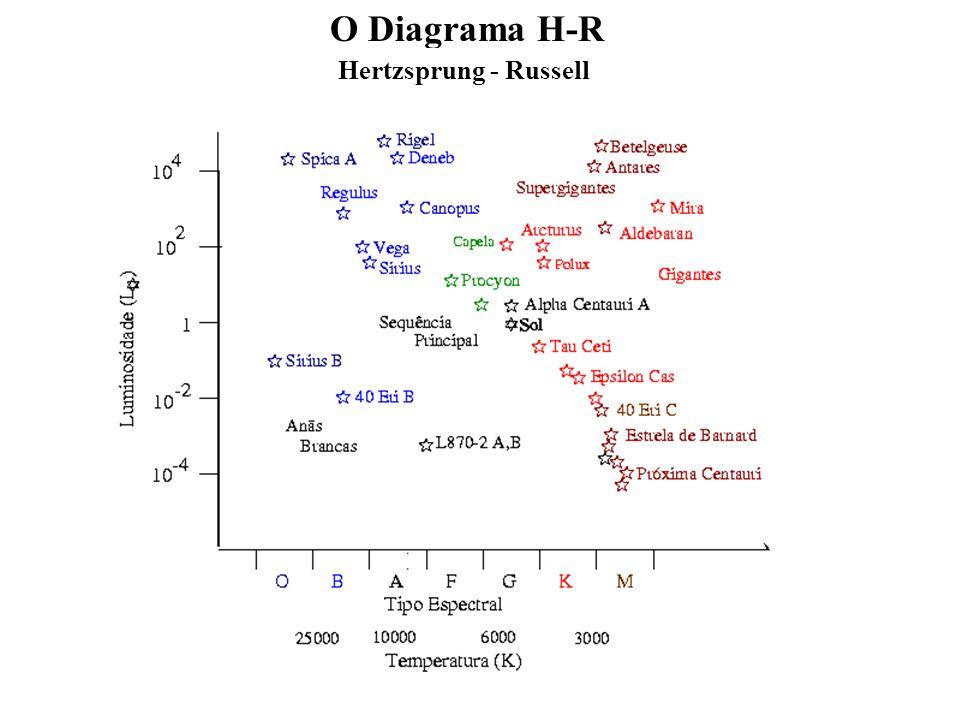 Que informações temos sobre as estrelas ? Brilho Distâncias Paralaxe + = Luminosidade Cores Temperatura