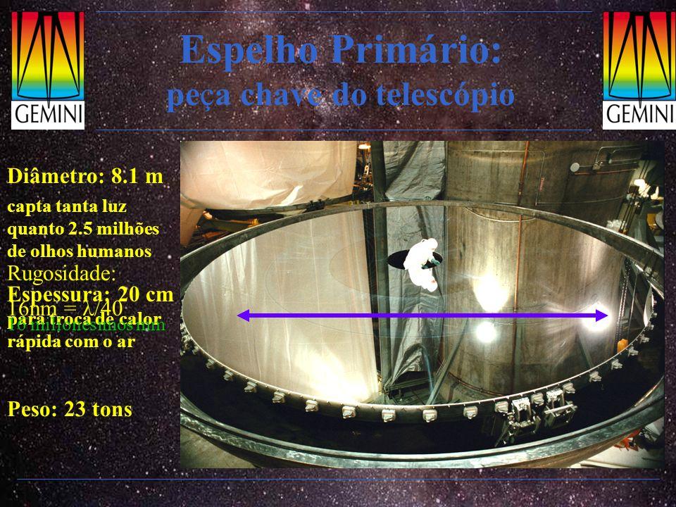 Espelho Primário: peça chave do telescópio Diâmetro: 8.1 m capta tanta luz quanto 2.5 milhões de olhos humanos Espessura: 20 cm para troca de calor rá