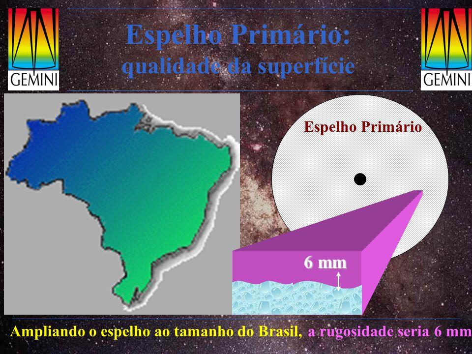 Espelho Primário: qualidade da superfície 6 mm Espelho Primário Ampliando o espelho ao tamanho do Brasil, a rugosidade seria 6 mm