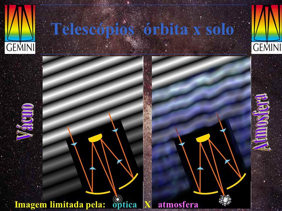 Telescópios órbita x solo Imagem limitada pela: optica X atmosfera