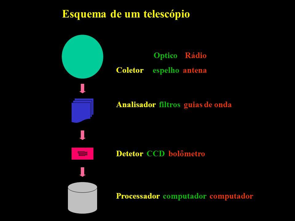 Esquema de um telescópio …………..Optico Rádio Coletor espelho antena Analisador filtros guias de onda Detetor CCD bolômetro Processador computador compu