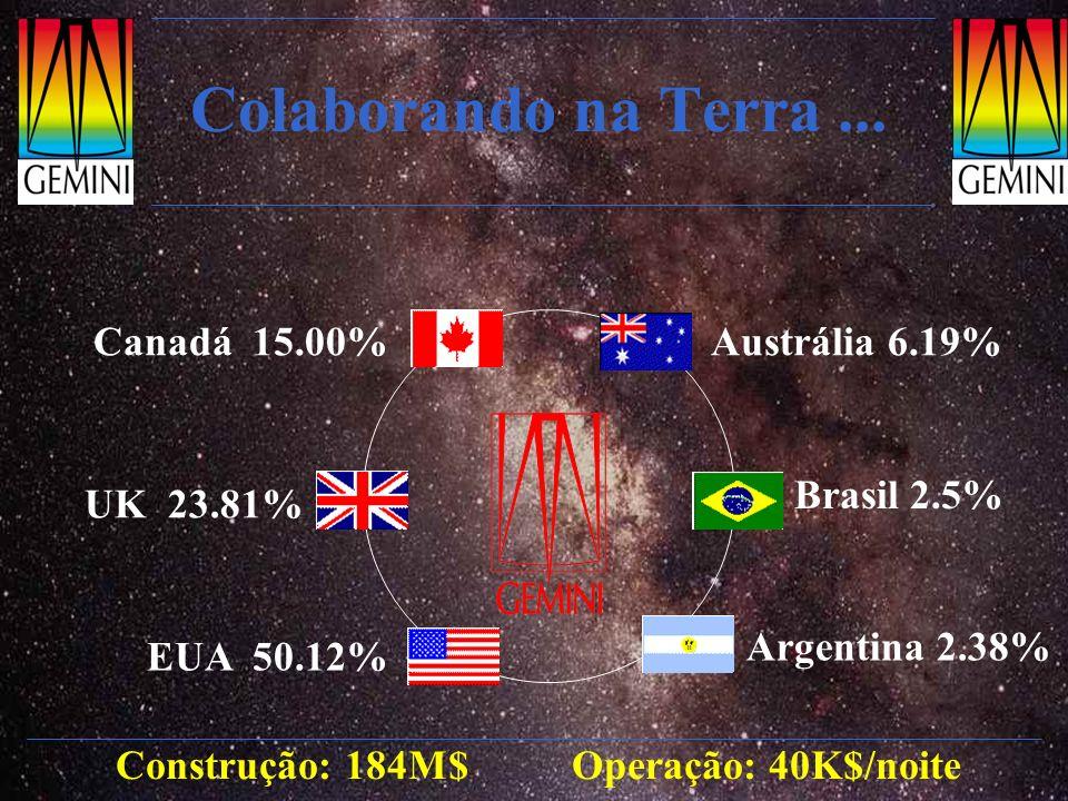 Colaborando na Terra... Construção: 184M$ Operação: 40K$/noite EUA 50.12% UK 23.81% Canadá 15.00% Argentina 2.38% Brasil 2.5% Austrália 6.19%