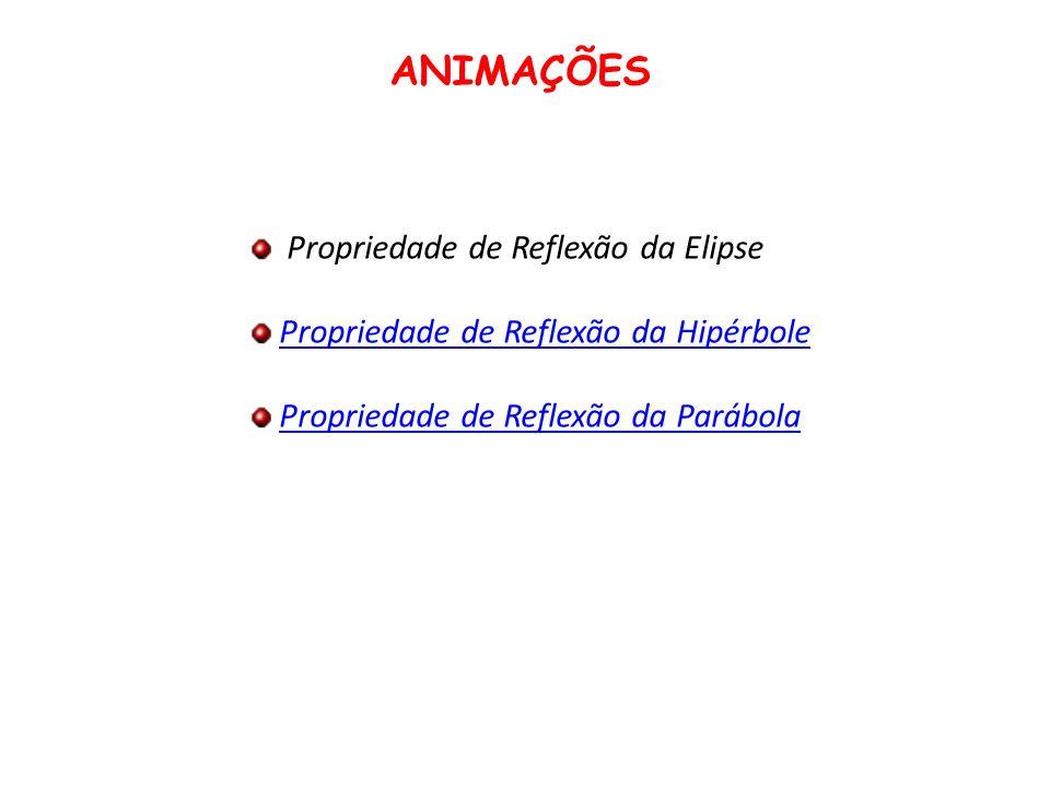 ANIMAÇÕES Propriedade de Reflexão da Elipse Propriedade de Reflexão da Hipérbole Propriedade de Reflexão da Parábola