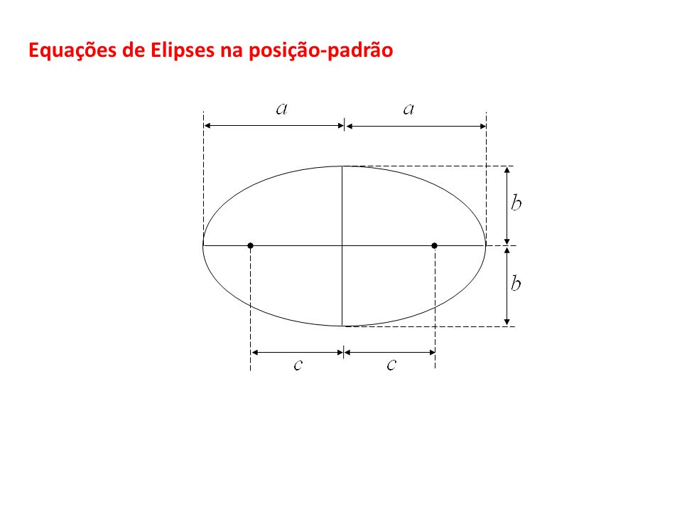 Equações de Elipses na posição-padrão