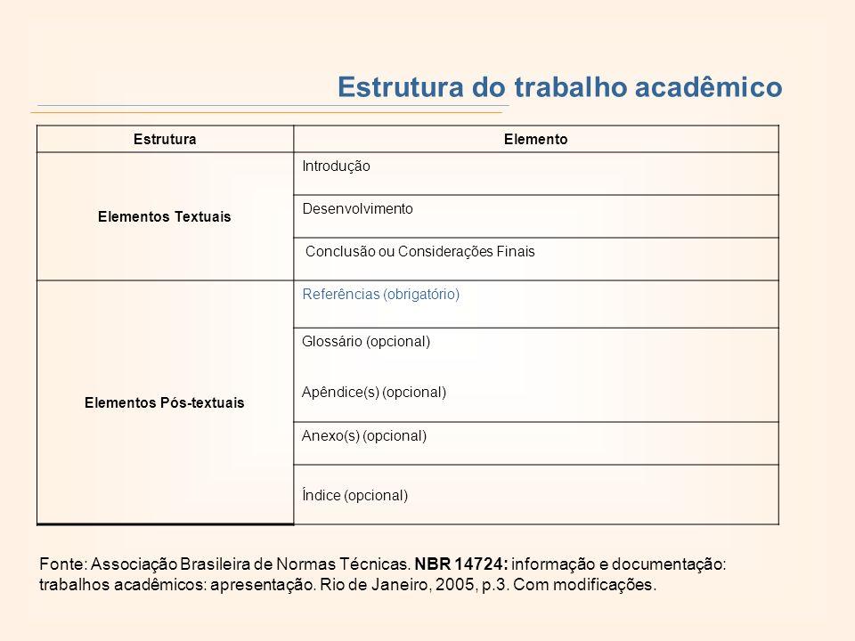 Estrutura do trabalho acadêmico Estrutura Elemento Elementos Textuais Introdução Desenvolvimento Conclusão ou Considerações Finais Elementos Pós-textu