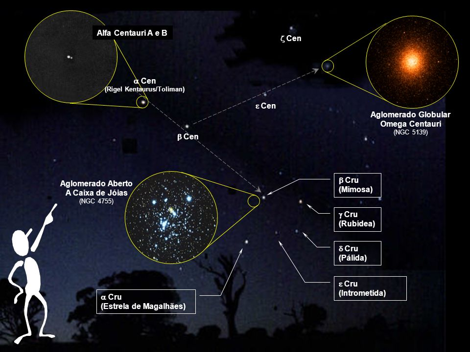 Alfa Centauri A e B Aglomerado Globular Omega Centauri (NGC 5139) Aglomerado Aberto A Caixa de Jóias (NGC 4755) Cen (Rigel Kentaurus/Toliman) Cen Cru