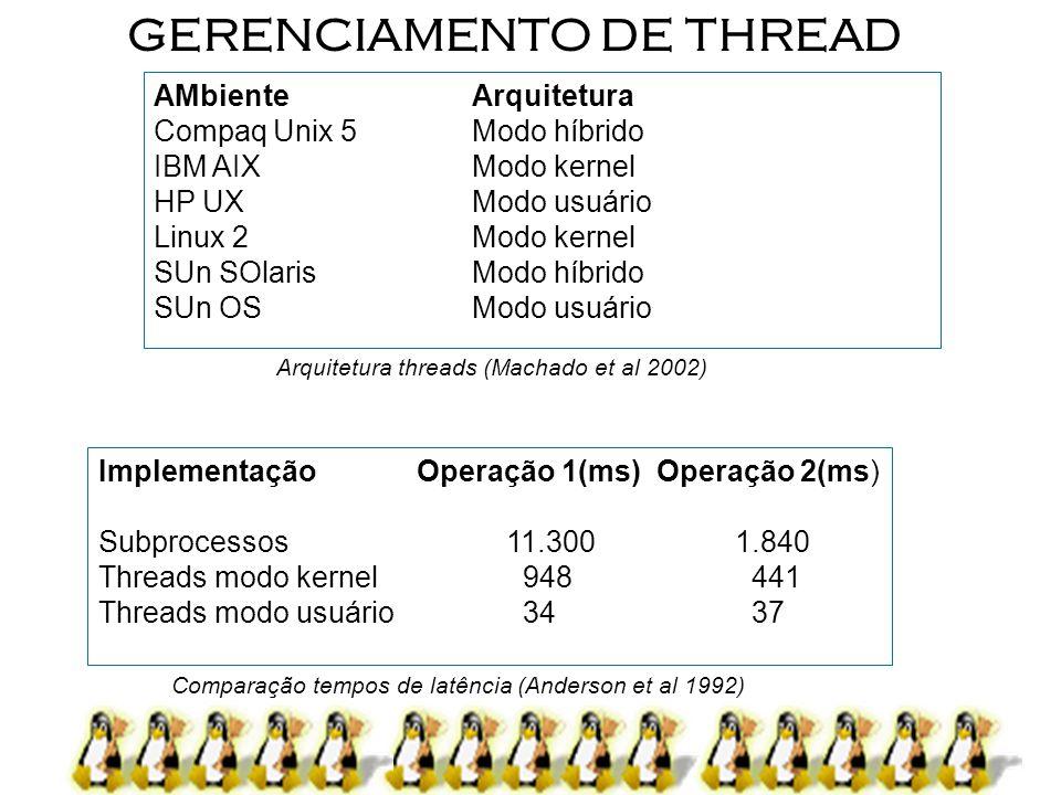 10 GERENCIAMENTO DE THREAD ImplementaçãoOperação 1(ms) Operação 2(ms) Subprocessos 11.3001.840 Threads modo kernel948 441 Threads modo usuário34 37 Co