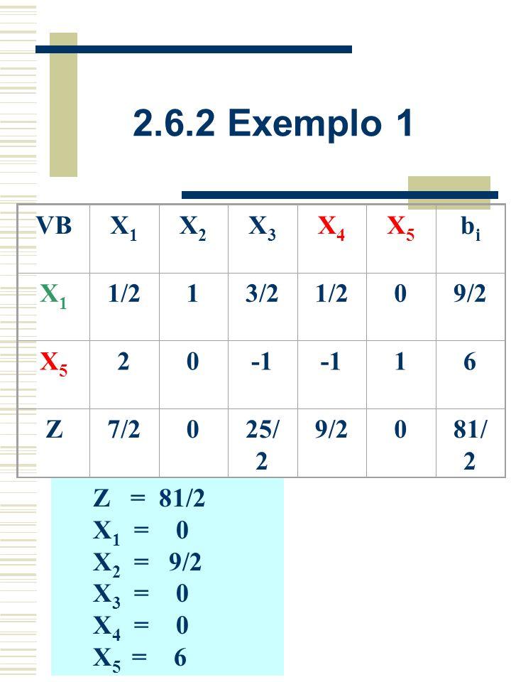 2.6.2 Exemplo 1 VB X1X1 X2X2 X3X3 X4X4 X5X5 bibi X4X4 123109 X5X5 3220115 Z-9000