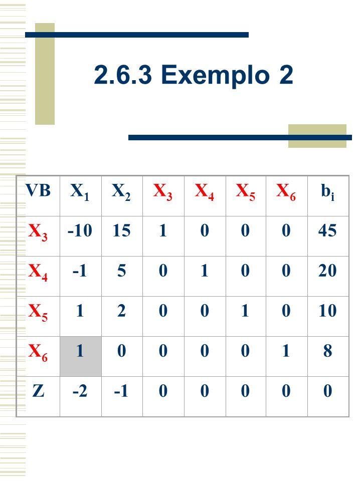 2.6.3 Exemplo 2 A forma canônica ou original: Minimizar Z = 2x 1 + x 2 Sujeita a: -10x 1 + 15x 2 + x 4 = 45 -x 1 + 5x 2 + x 5 = 20 x 1 + x 2 + x 6 = 1