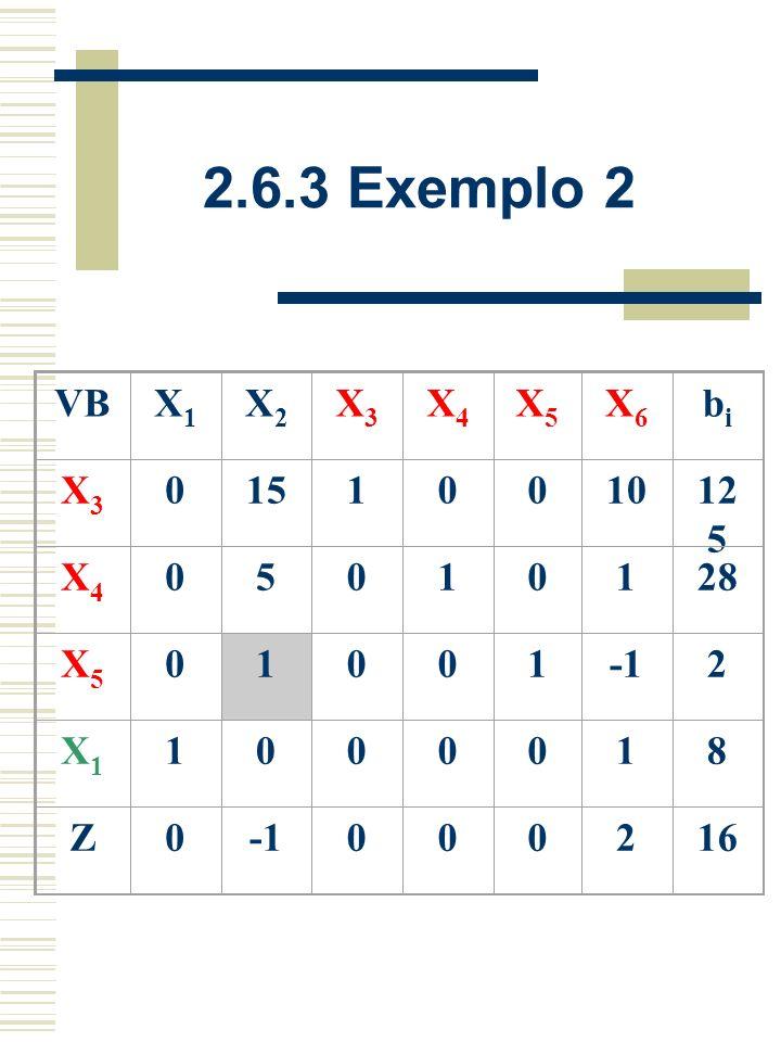 2.6.3 Exemplo 2 VBX1X1 X2X2 X3X3 X4X4 X5X5 X6X6 bibi X3X3 -1015100045 X4X4 5010020 X5X5 12001010 X6X6 1000018 Z-200000