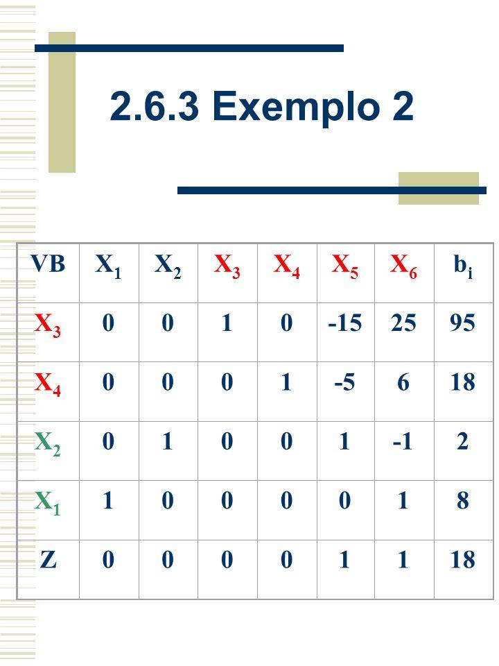 2.6.3 Exemplo 2 VBX1X1 X2X2 X3X3 X4X4 X5X5 X6X6 bibi X3X3 0151001012 5 X4X4 05010128 X5X5 010012 X1X1 1000018 Z0 000216