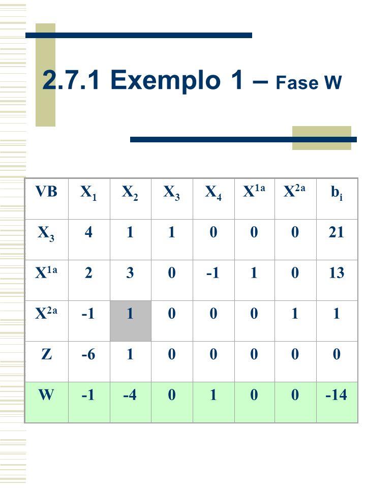 A forma canônica ou original: Minimizar Z = -6x 1 + x 2 Sujeita a: 4x 1 + x 2 + x 3 = 21 2x 1 + 3x 2 - x 4 + x 1a = 13 -x 1 + x 2 + x 2a = 1 com: x 1 >= 0 x 2 >= 0 Variáveis de Folga x 3 >= 0 x 4 >= 0 Variáveis Artificiais x 1a >= 0 x 2a >= 0 2.7.1 Exemplo 1