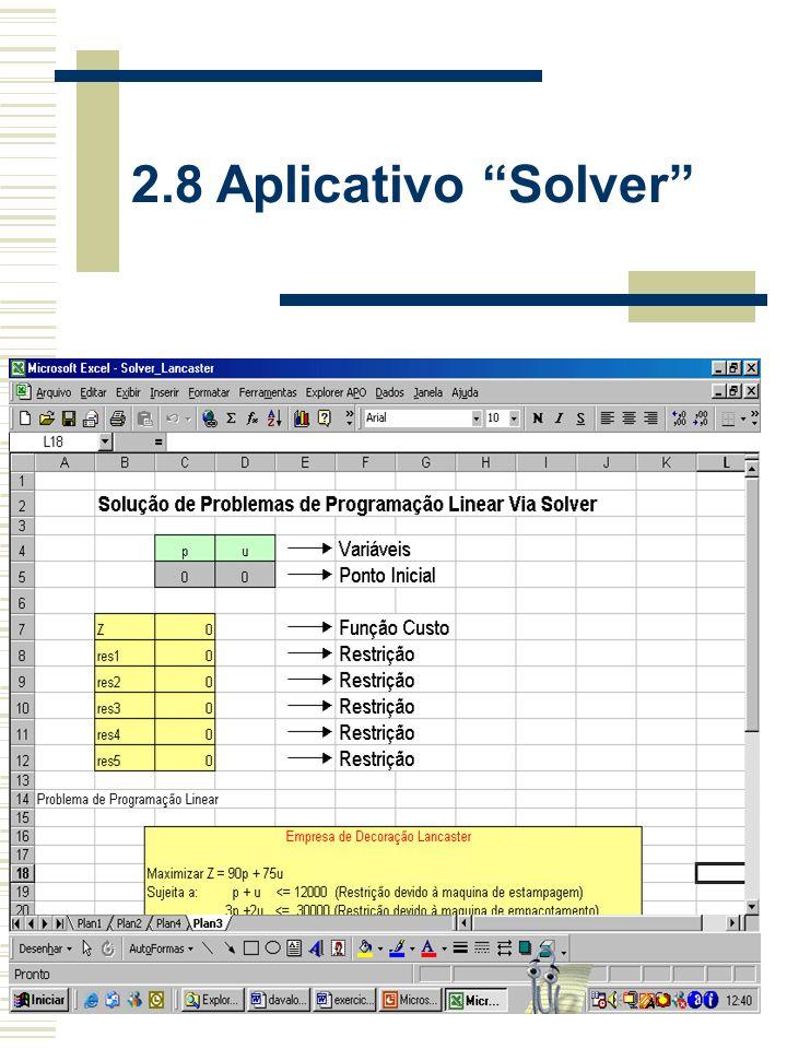 2.8 Aplicativo Solver Empresa de Decoração Lancaster Maximizar Z = 90p + 75u Sujeita a: p + u <= 12000 (Restrição devido à maquina de estampagem) 3p +2u <= 30000 (Restrição devido à maquina de empacotamento) p <= 10000 (Restrição devido à maquina de aplicação de adesivo) p >= 3000 (mínimo papel autocolante produzido) u >= 3000 (mínimo papel sem cola produzido) com: p >= 0 u >= 0 p --> Metros de papel autocolante u --> Metros de papel sem cola Solução: p = 6000 u = 6000 Z = 99000