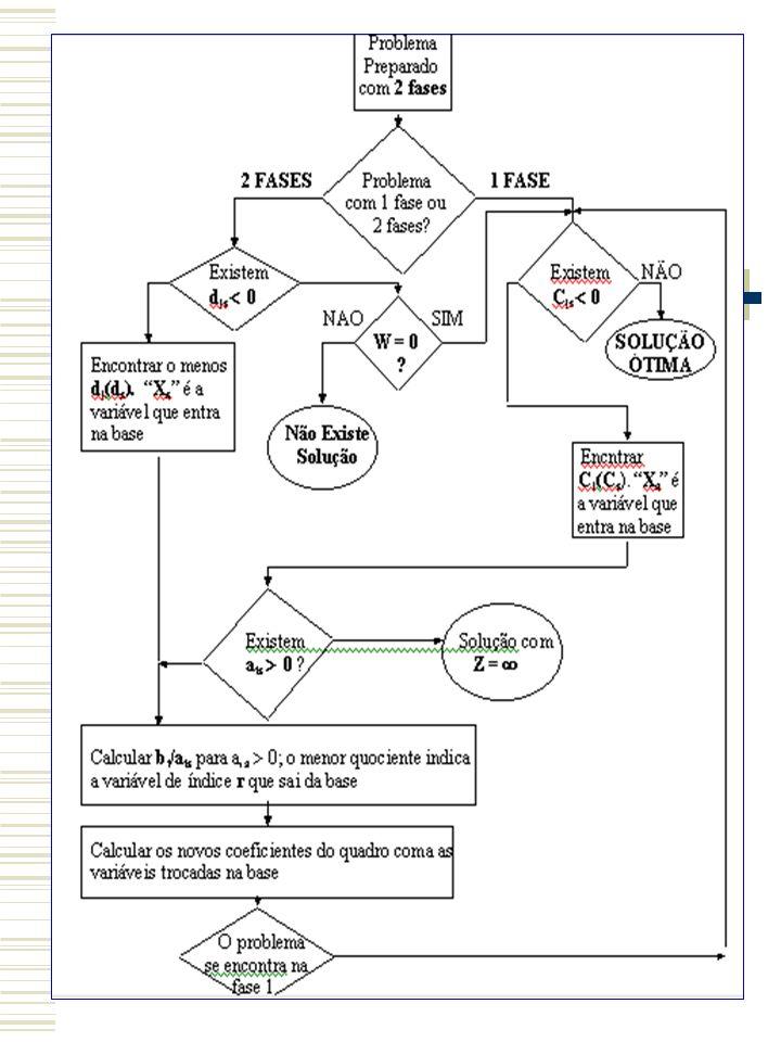 O Método Simplex é um procedimento matricial para resolver um modelo de Programação Linear; Antes de aplicar o algoritmo é definido o problema conforme o modelo canônico ou original (MINIMIZAR); Para as restrições <= são consideradas variáveis de folga e o algoritmo é apresentado a seguir; Para as restrições > = e/ou = são consideradas variáveis de folga e artificiais.