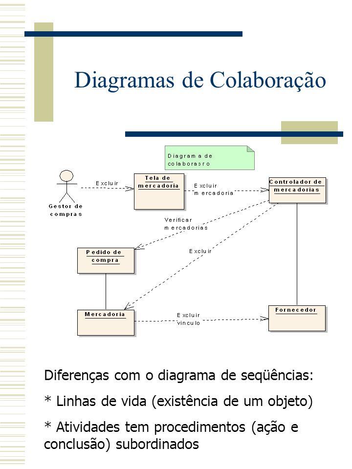 * Descreve e completa a colaboração entre um conjunto de objetos. * Especifica situações semelhantes as apresentadas pelo diagrama de seqüências. Diag