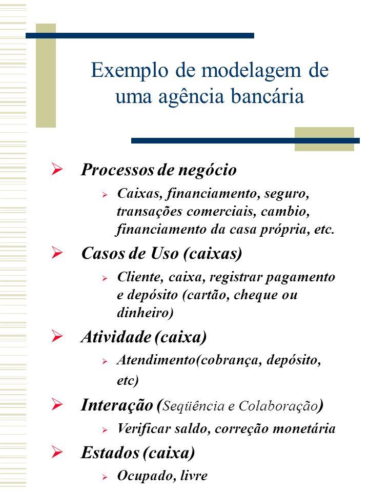 Visão estratégica do negócio Modelo de processos de negócio Visão do processo Modelo de processos de negócio e Casos de Uso Visão funcional do negócio