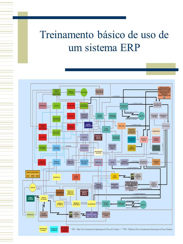 Processos de negócio Caixas, financiamento, seguro, transações comerciais, cambio, financiamento da casa própria, etc. Casos de Uso (caixas) Cliente,