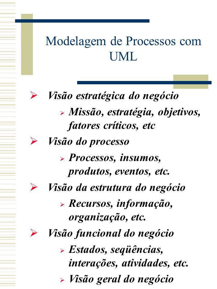 GSCI - GSIG GSCI - GSIG Prof. Ricardo Villarroel Dávalos, Dr. Eng. E-mail: rdavalos@unisul.br Palhoça, Junho de 2005 Modelagem de Processos de Negócio