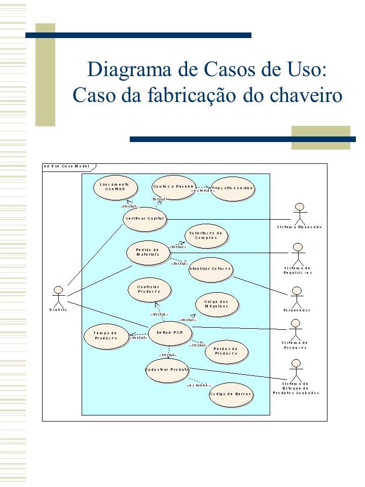 Modelagem de Processos: Caso da fabricação do chaveiro