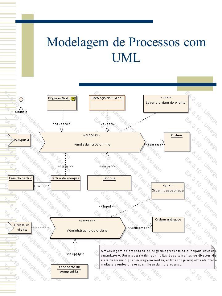 Diagrama de Processos de Negócio Diagrama de casos de uso Diagrama de atividades Diagrama de seqüência Diagrama colaboração Diagrama de estados Diagra