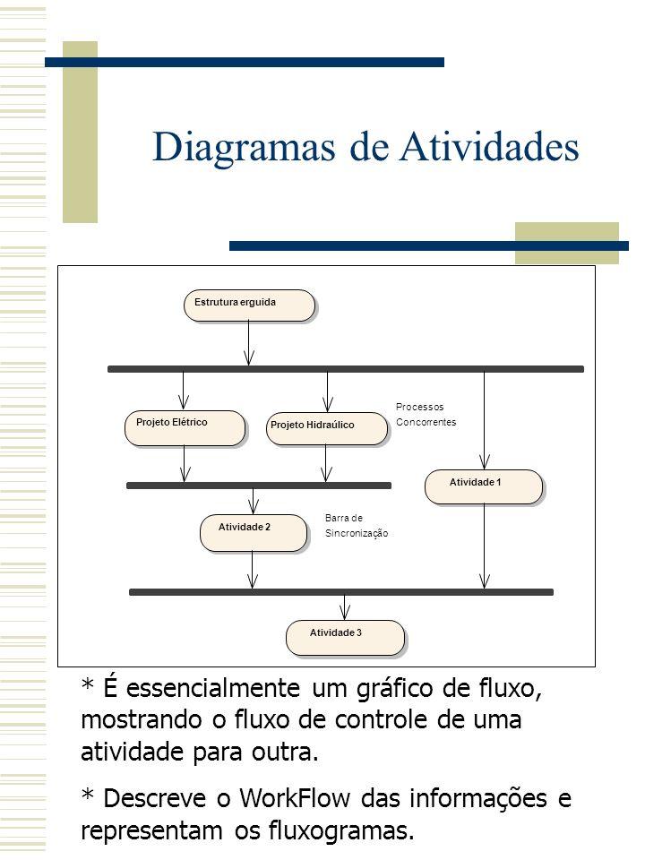 Diagramas Casos de Uso (Use-Case) * Determina e documenta os serviços a serem desempenhados pelo sistema. * Também é um meio para comunicação com os c